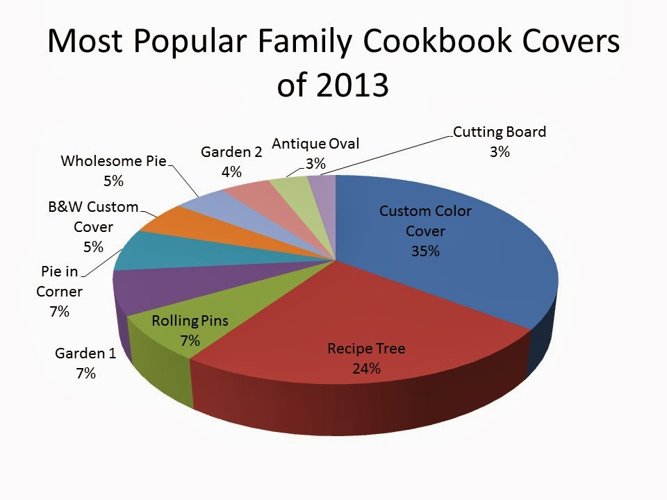 Cover Of A Cookbook ~ Judging a cookbook by it s cover create family